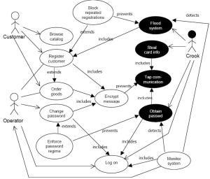 Gambar 3. Diagram case untuk sistem e-commerce